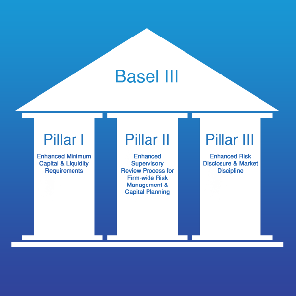 Offshore Banking Basel III Implementation